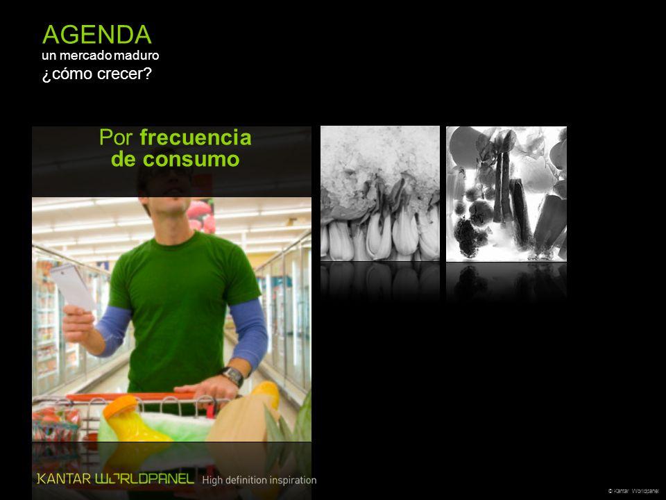 © Kantar Worldpanel AGENDA un mercado maduro ¿cómo crecer? Por frecuencia de consumo