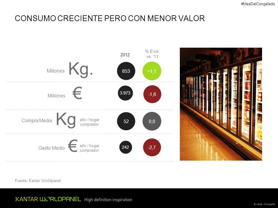 © Kantar Worldpanel CONSUMO CRECIENTE PERO CON MENOR VALOR 3.973 -1,6 Millones 2012 % Evol.