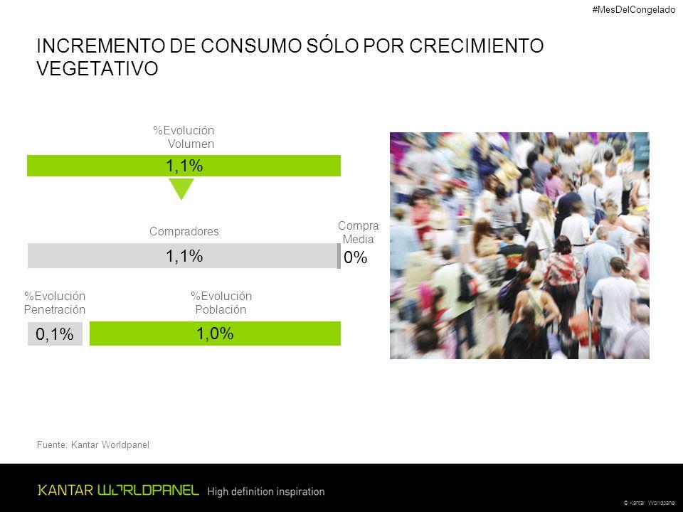 © Kantar Worldpanel INCREMENTO DE CONSUMO SÓLO POR CRECIMIENTO VEGETATIVO Fuente: Kantar Worldpanel Compradores 1,1% 0% Compra Media 0,1% %Evolución P