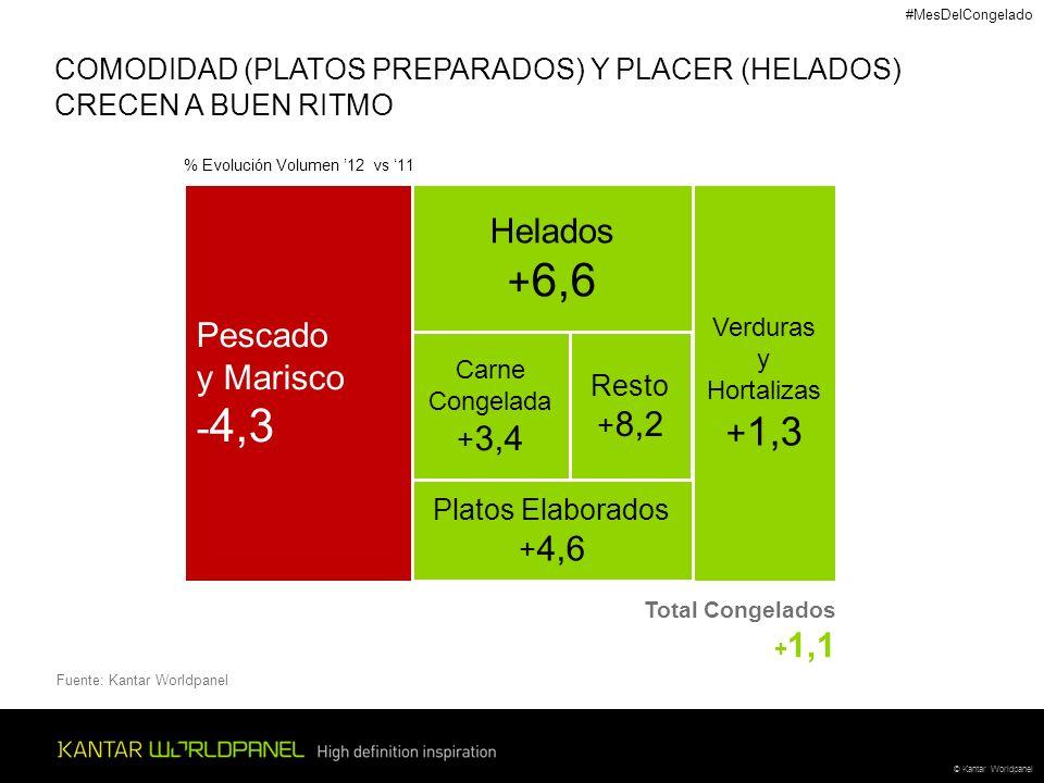 © Kantar Worldpanel Pescado y Marisco - 4,3 Helados + 6,6 Carne Congelada + 3,4 Resto + 8,2 Platos Elaborados + 4,6 Verduras y Hortalizas + 1,3 Total Congelados + 1,1 COMODIDAD (PLATOS PREPARADOS) Y PLACER (HELADOS) CRECEN A BUEN RITMO Fuente: Kantar Worldpanel % Evolución Volumen 12 vs 11 #MesDelCongelado