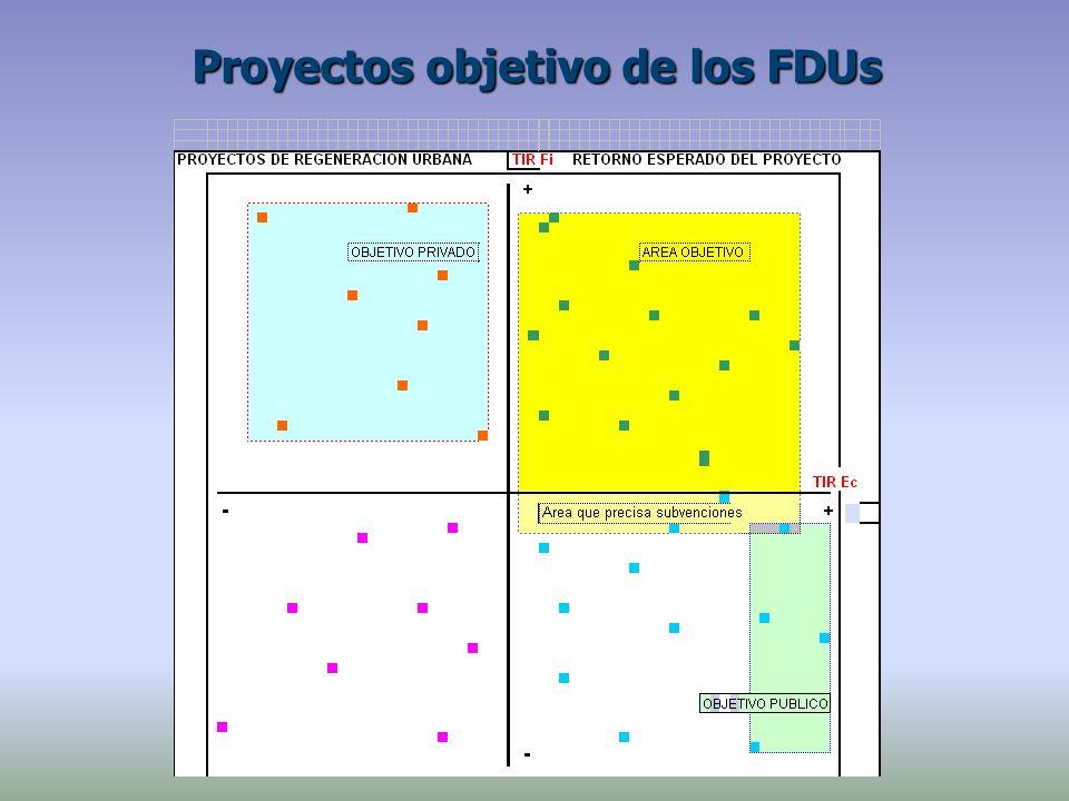 Proyectos objetivo de los FDUs