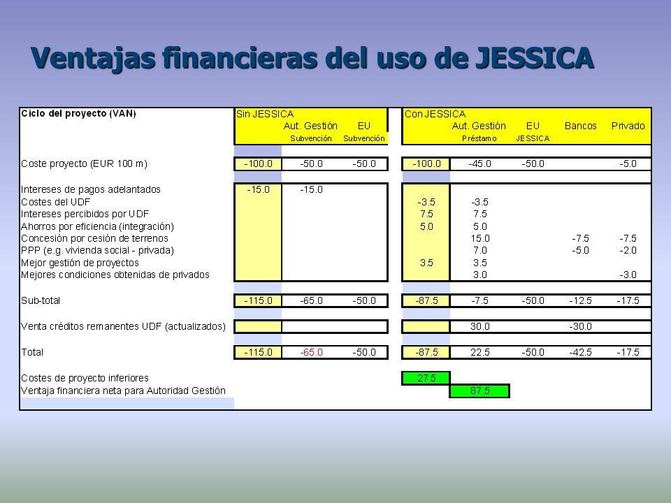 Ventajas financieras del uso de JESSICA