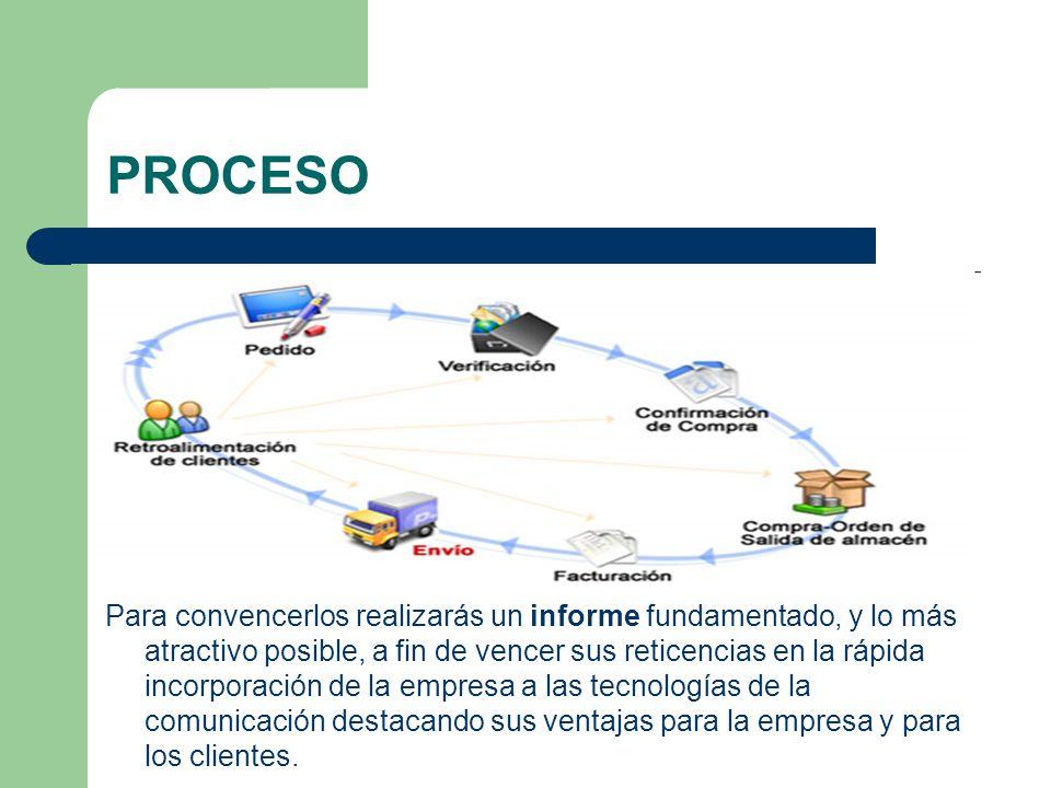 PROCESO Este informe debe contener, al menos, los siguientes apartados: 1.- Tipos de comercio electrónico: - B2B (Business to Business) - B2C (Business to Consumer) - B2E (Business to Employees) 2.- Ventajas de cada tipo, y sus posibles inconvenientes.