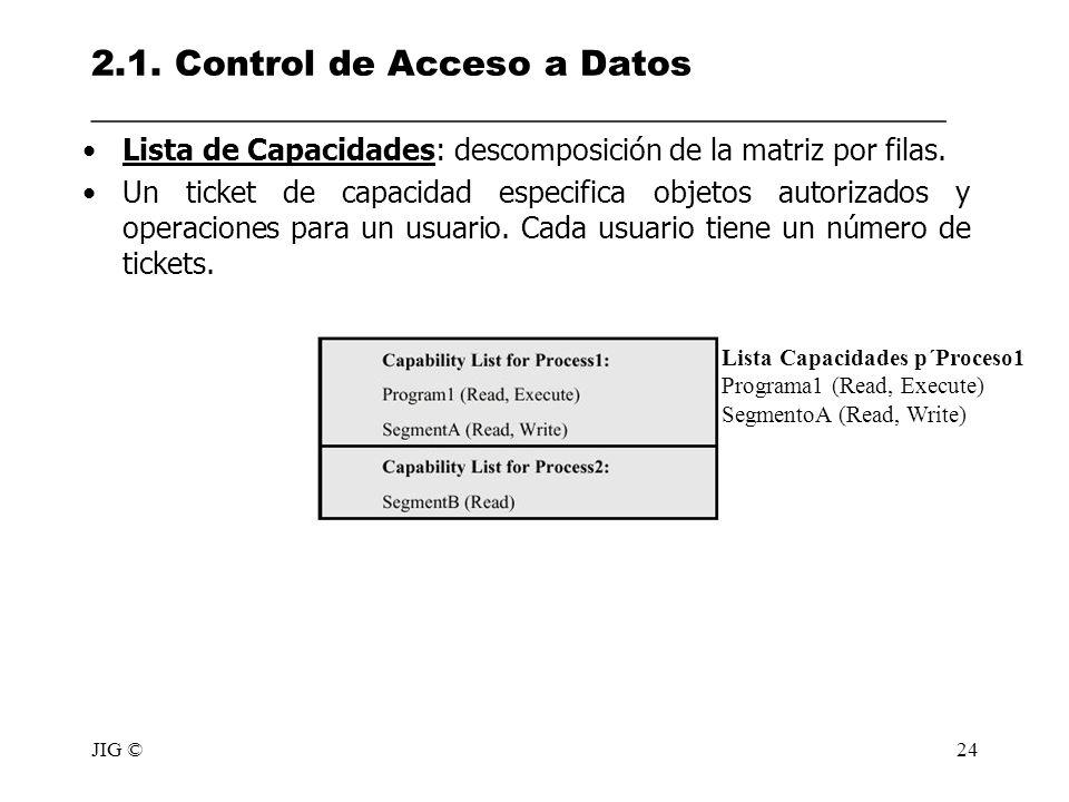 JIG ©24 2.1. Control de Acceso a Datos ________________________________________________ Lista de Capacidades: descomposición de la matriz por filas. U