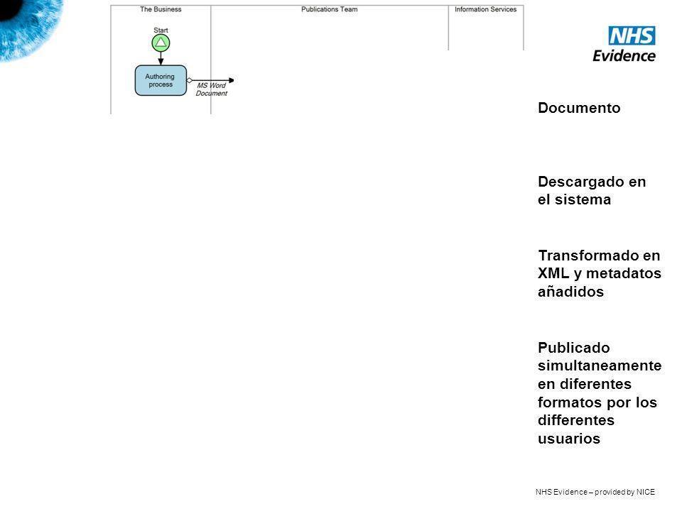 NHS Evidence – provided by NICE Documento Transformado en XML y metadatos añadidos Publicado simultaneamente en diferentes formatos por los differente