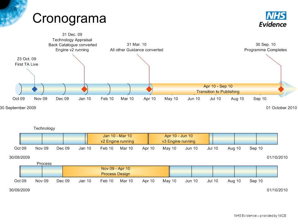 NHS Evidence – provided by NICE Cronograma