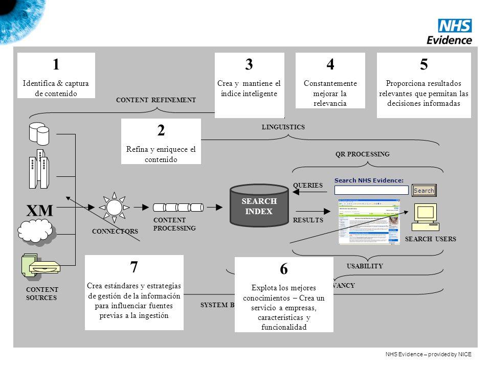 SEARCH INDEX XM L CONTENT SOURCES CONNECTORS CONTENT PROCESSING Search Search NHS Evidence: QUERIES RESULTS SEARCH USERS USABILITY RELEVANCY SYSTEM BUSINESS RULES & CONTROLS CONTENT REFINEMENT LINGUISTICS QR PROCESSING 1 Identifica & captura de contenido 2 Refina y enriquece el contenido 3 Crea y mantiene el índice inteligente 4 Constantemente mejorar la relevancia 5 Proporciona resultados relevantes que permitan las decisiones informadas 6 Explota los mejores conocimientos – Crea un servicio a empresas, características y funcionalidad 7 Crea estándares y estrategias de gestión de la información para influenciar fuentes previas a la ingestión