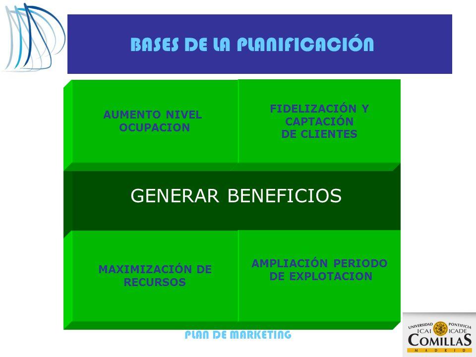 PLAN DE MARKETING BASES DE LA PLANIFICACIÓN GENERAR BENEFICIOS FIDELIZACIÓN Y CAPTACIÓN DE CLIENTES AMPLIACIÓN PERIODO DE EXPLOTACION MAXIMIZACIÓN DE RECURSOS AUMENTO NIVEL OCUPACION