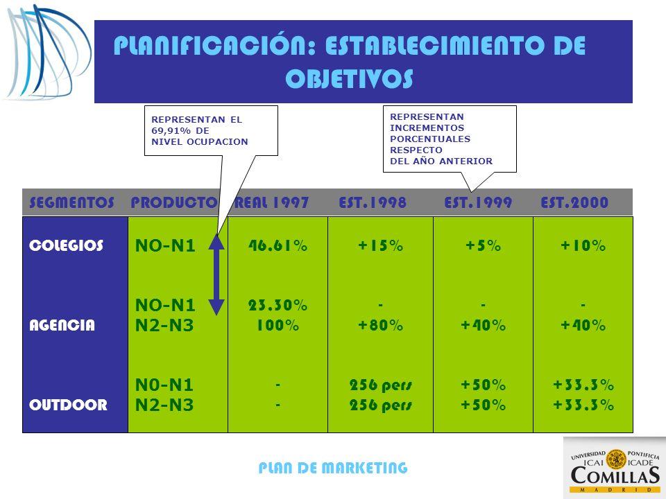 PLAN DE MARKETING PLANIFICACIÓN: ESTABLECIMIENTO DE OBJETIVOS COLEGIOS AGENCIA OUTDOOR NO-N1 N2-N3 N0-N1 N2-N3 46,61% 23,30% 100% - +15% - +80% 256 pers +5% - +40% +50% +10% - +40% +33,3% SEGMENTOS PRODUCTO REAL 1997 EST.1998 EST.1999 EST.2000 REPRESENTAN EL 69,91% DE NIVEL OCUPACION REPRESENTAN INCREMENTOS PORCENTUALES RESPECTO DEL AÑO ANTERIOR