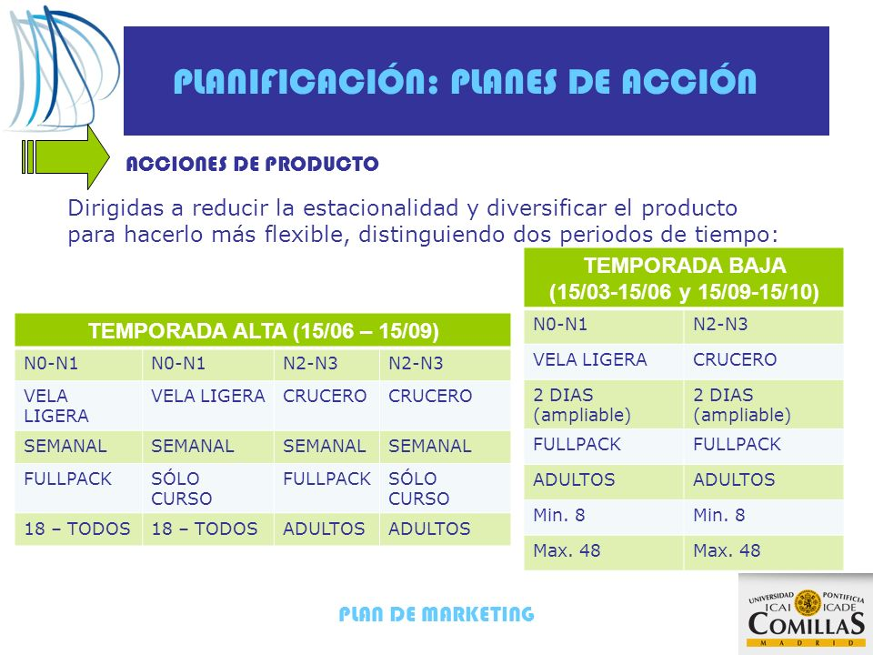 PLAN DE MARKETING PLANIFICACIÓN: PLANES DE ACCIÓN ACCIONES DE PRODUCTO Dirigidas a reducir la estacionalidad y diversificar el producto para hacerlo más flexible, distinguiendo dos periodos de tiempo: TEMPORADA ALTA (15/06 – 15/09) N0-N1 N2-N3 VELA LIGERA CRUCERO SEMANAL FULLPACKSÓLO CURSO FULLPACKSÓLO CURSO 18 – TODOS ADULTOS TEMPORADA BAJA (15/03-15/06 y 15/09-15/10) N0-N1N2-N3 VELA LIGERACRUCERO 2 DIAS (ampliable) FULLPACK ADULTOS Min.