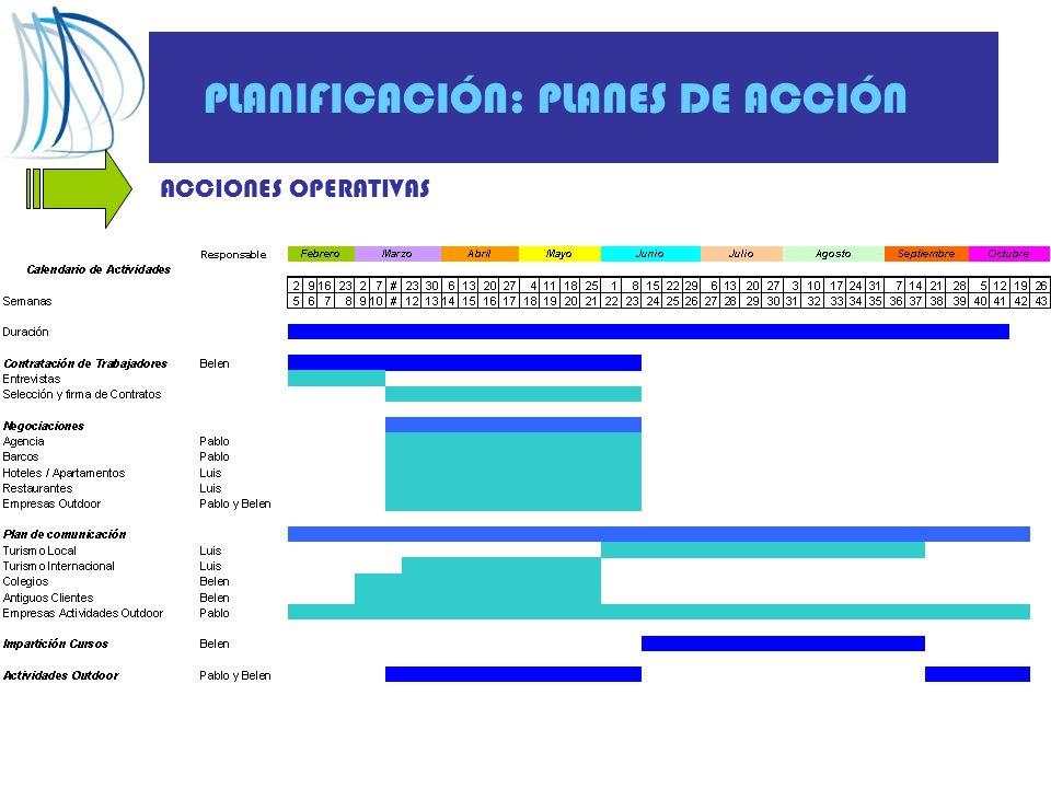 PLANIFICACIÓN: PLANES DE ACCIÓN ACCIONES OPERATIVAS