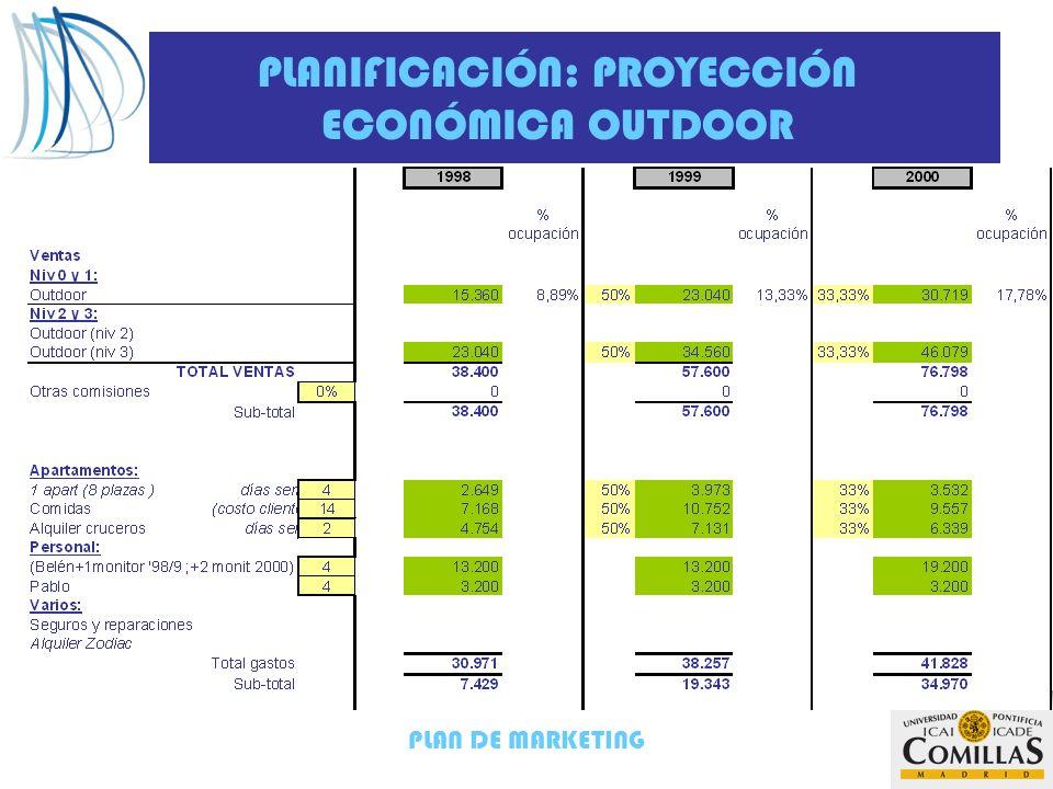 PLAN DE MARKETING PLANIFICACIÓN: PROYECCIÓN ECONÓMICA OUTDOOR