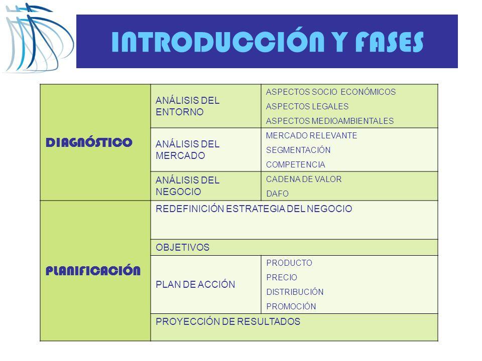INTRODUCCIÓN Y FASES DIAGNÓSTICO ANÁLISIS DEL ENTORNO ASPECTOS SOCIO ECONÓMICOS ASPECTOS LEGALES ASPECTOS MEDIOAMBIENTALES ANÁLISIS DEL MERCADO MERCADO RELEVANTE SEGMENTACIÓN COMPETENCIA ANÁLISIS DEL NEGOCIO CADENA DE VALOR DAFO PLANIFICACIÓN REDEFINICIÓN ESTRATEGIA DEL NEGOCIO OBJETIVOS PLAN DE ACCIÓN PRODUCTO PRECIO DISTRIBUCIÓN PROMOCIÓN PROYECCIÓN DE RESULTADOS
