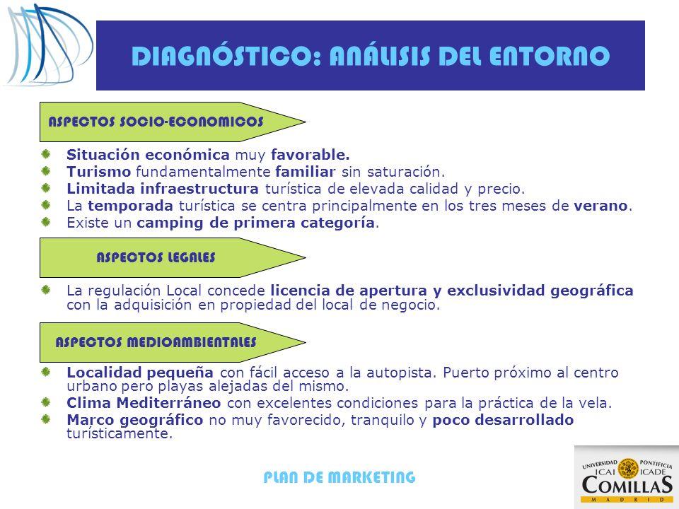 PLAN DE MARKETING DIAGNÓSTICO: ANÁLISIS DEL MERCADO Localidad con una población de 1.000 habitantes en invierno y 10.000 en verano.