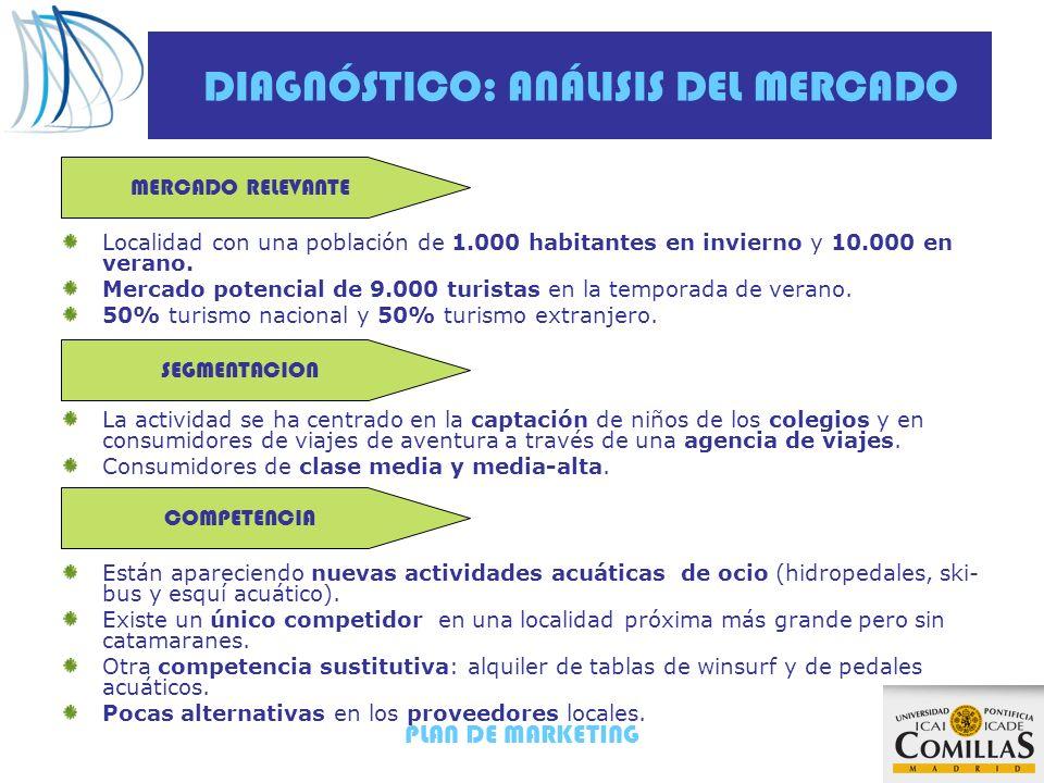 PLAN DE MARKETING DIAGNÓSTICO: ANÁLISIS DEL MERCADO Localidad con una población de 1.000 habitantes en invierno y 10.000 en verano. Mercado potencial
