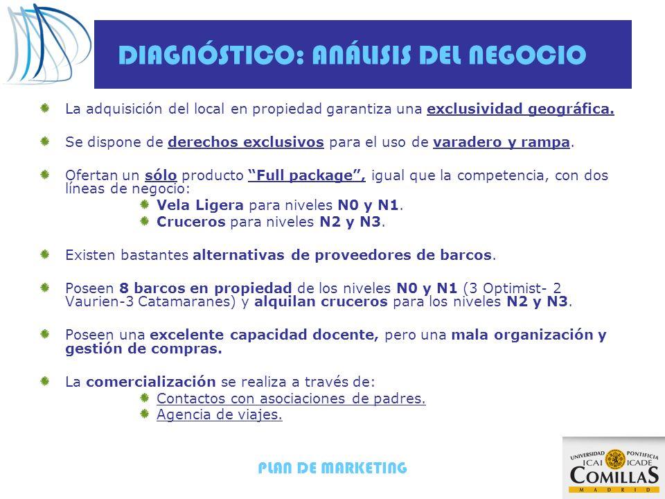 PLAN DE MARKETING DIAGNÓSTICO: ANÁLISIS DEL NEGOCIO Datos del último ejercicio: Nivel de ocupación: N0 y N1 = 69,91% ; N2 y N3 = 27.67% Elevada comisión de la Agencia de viajes = 21,43% Pérdida neta = -21.663 euros.