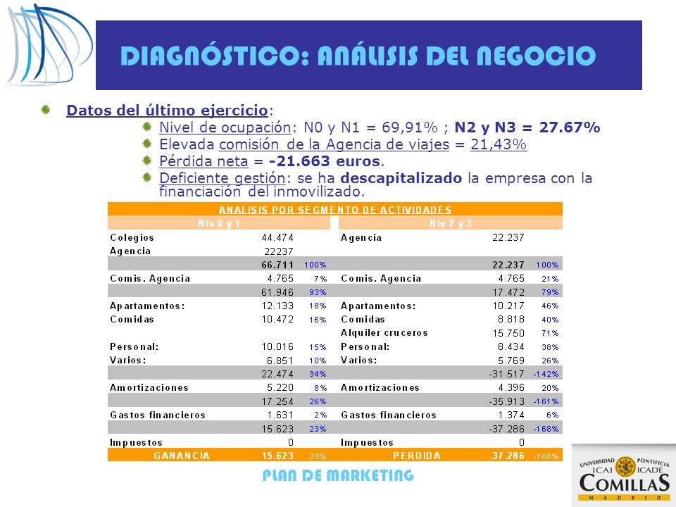 PLAN DE MARKETING DIAGNÓSTICO: ANÁLISIS DEL NEGOCIO Datos del último ejercicio: Nivel de ocupación: N0 y N1 = 69,91% ; N2 y N3 = 27.67% Elevada comisi