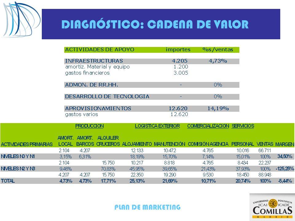 PLAN DE MARKETING DIAGNÓSTICO: CADENA DE VALOR Actividades primarias Apoyo INFRAESTRUCTURAS 4,73 % ADMINISTRACION DE RRHH 0% DESARROLLO DE TECNOLOGIA 0 % APROVIASIONAMIENTOS 14,19% LOGISTICA INTERIOR 0% PRODUCCION 27,17% LOGISTICA EXTERIOR 46,82 % COMER- CIZLIACION 10,71 % SERVICIOS 20,74 % MARGEN -5,44 % MARGE -5,44% Elevado coste de alojamiento y manutención en N2-N3 (45,95%-39,65%) en relación a N0-N1 (18,19%-15,70%) Elevada comisión de la Agencia de viajes para N2- N3 (21%) Elevado coste del alquiler de cruceros (71%) y de personal (38%) para el bajo nivel de ocupación de N2-N3