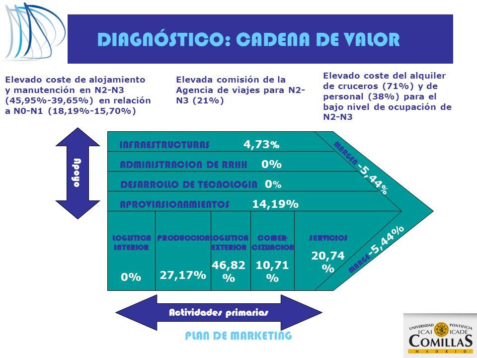PLAN DE MARKETING DIAGNÓSTICO: CADENA DE VALOR Actividades primarias Apoyo INFRAESTRUCTURAS 4,73 % ADMINISTRACION DE RRHH 0% DESARROLLO DE TECNOLOGIA