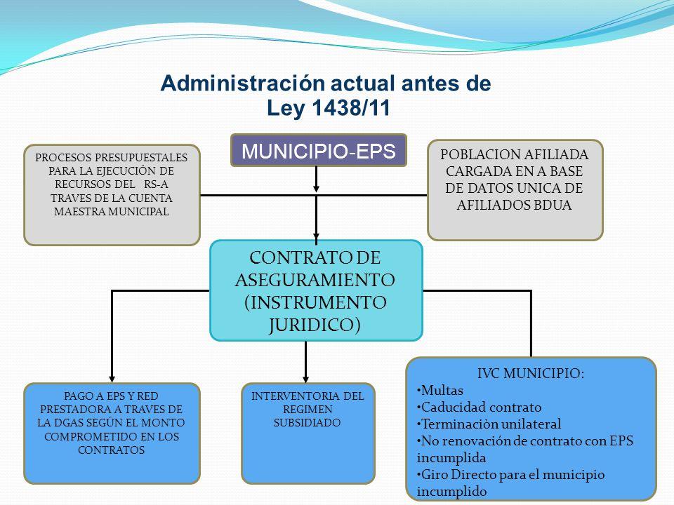 Administración actual antes de Ley 1438/11 CONTRATO DE ASEGURAMIENTO (INSTRUMENTO JURIDICO) PROCESOS PRESUPUESTALES PARA LA EJECUCIÓN DE RECURSOS DEL