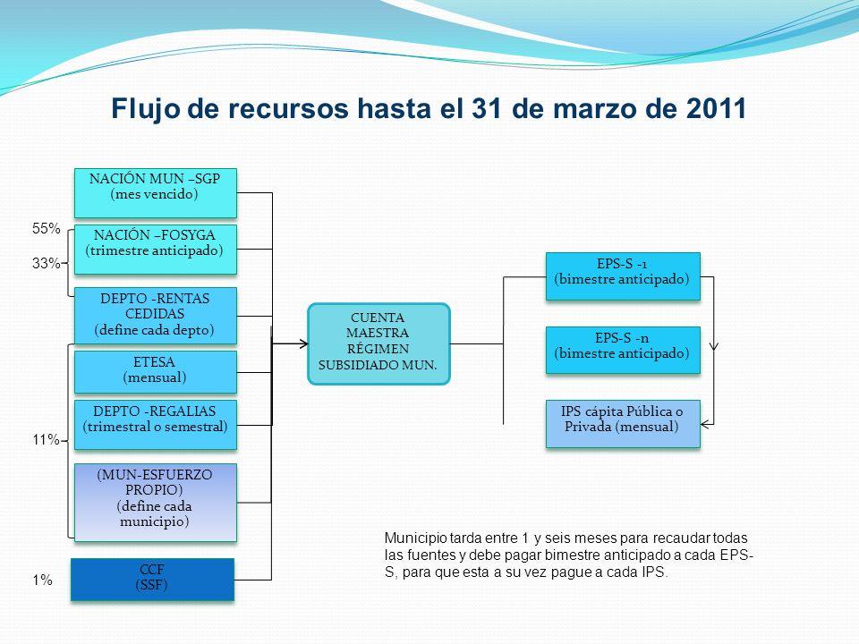 Administración del RS Propuesta INSTRUMENTO TECNICO JURIDICO RECURSOS ADMINISTRADOS POR LA NACIÓN (SGP-FOSYGA) IVC –SUPERSALUD -AUDITORIA REGIMEN SUBSIDIADO NACIÓN-EPS MUNICIPIO-EPS-IPS RECURSOS ADMINISTRADOS POR LOS MUNICIPIOS (ESFUERZO PROPIO MUN Y DEPTO) ACTO ADMINISTRATIVO- EJECUCION ACTO ADMINISTRATIVO- ASIGNACION NACIONAL BDUA LIQUIDACION MENSUAL DE AFILIADOS GIRO A EPSGIRO A IPS