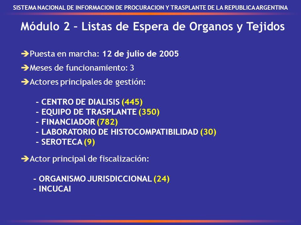 Módulo 2 – Listas de Espera de Organos y Tejidos SISTEMA NACIONAL DE INFORMACION DE PROCURACION Y TRASPLANTE DE LA REPUBLICA ARGENTINA Puesta en marcha: 12 de julio de 2005 Actores principales de gestión: - CENTRO DE DIALISIS (445) - EQUIPO DE TRASPLANTE (350) - FINANCIADOR (782) - LABORATORIO DE HISTOCOMPATIBILIDAD (30) - SEROTECA (9) Meses de funcionamiento: 3 Actor principal de fiscalización: - ORGANISMO JURISDICCIONAL (24) - INCUCAI