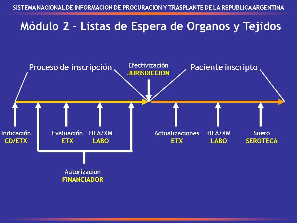 Módulo 2 – Listas de Espera de Organos y Tejidos SISTEMA NACIONAL DE INFORMACION DE PROCURACION Y TRASPLANTE DE LA REPUBLICA ARGENTINA Proceso de inscripciónPaciente inscripto Efectivización JURISDICCION Indicación CD/ETX Autorización FINANCIADOR Evaluación ETX HLA/XM LABO Actualizaciones ETX HLA/XM LABO Suero SEROTECA