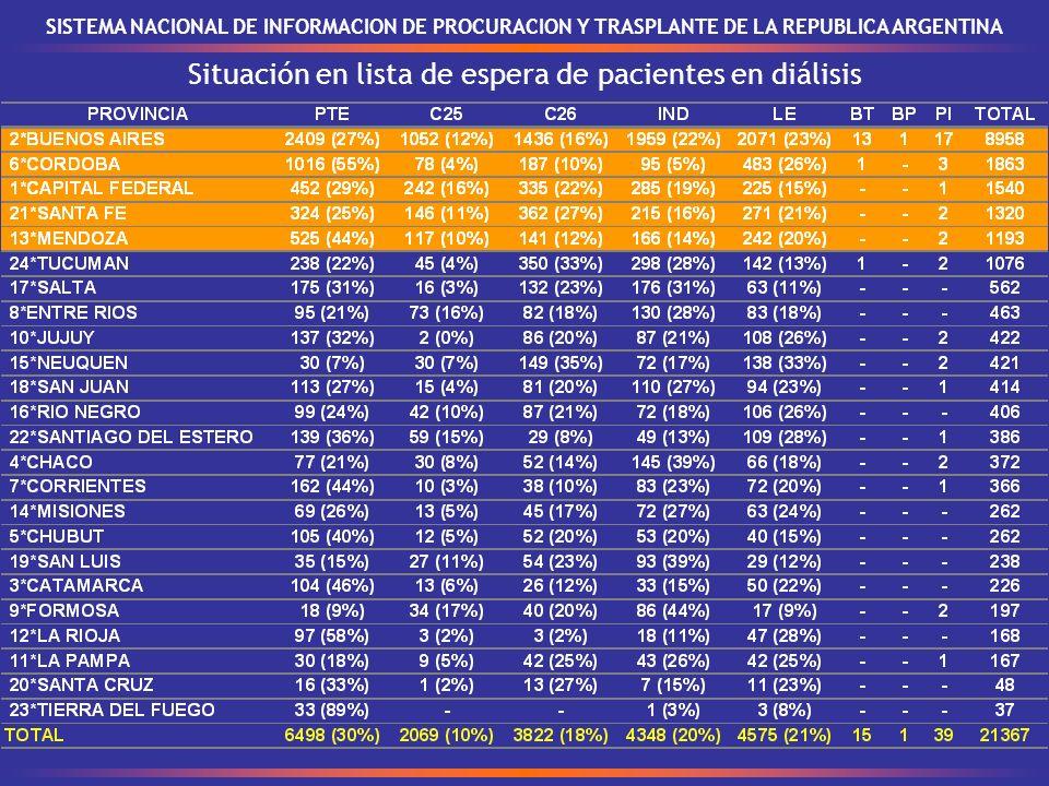 SISTEMA NACIONAL DE INFORMACION DE PROCURACION Y TRASPLANTE DE LA REPUBLICA ARGENTINA Situación en lista de espera de pacientes en diálisis