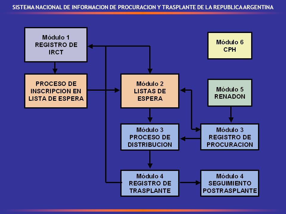 Módulo 1 - Registro Nacional de IRCT SISTEMA NACIONAL DE INFORMACION DE PROCURACION Y TRASPLANTE DE LA REPUBLICA ARGENTINA Puesta en marcha: 1 de enero de 2004 Actor principal de gestión: CENTRO DE DIALISIS Meses de funcionamiento: 21 Actor principal de fiscalización: ORGANISMO JURISDICCIONAL CENTROS DE DIALISIS ACTIVOS: 445 ORGANISMOS JURISDICCIONALES DE FISCALIZACION: 24