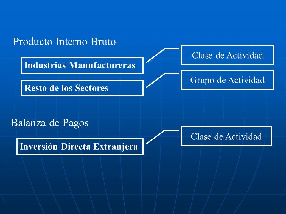 Industrias Manufactureras Clase de Actividad Producto Interno Bruto Resto de los Sectores Grupo de Actividad Balanza de Pagos Inversión Directa Extran