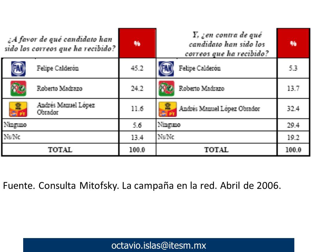 octavio.islas@itesm.mx Fuente. Consulta Mitofsky. La campaña en la red. Abril de 2006.