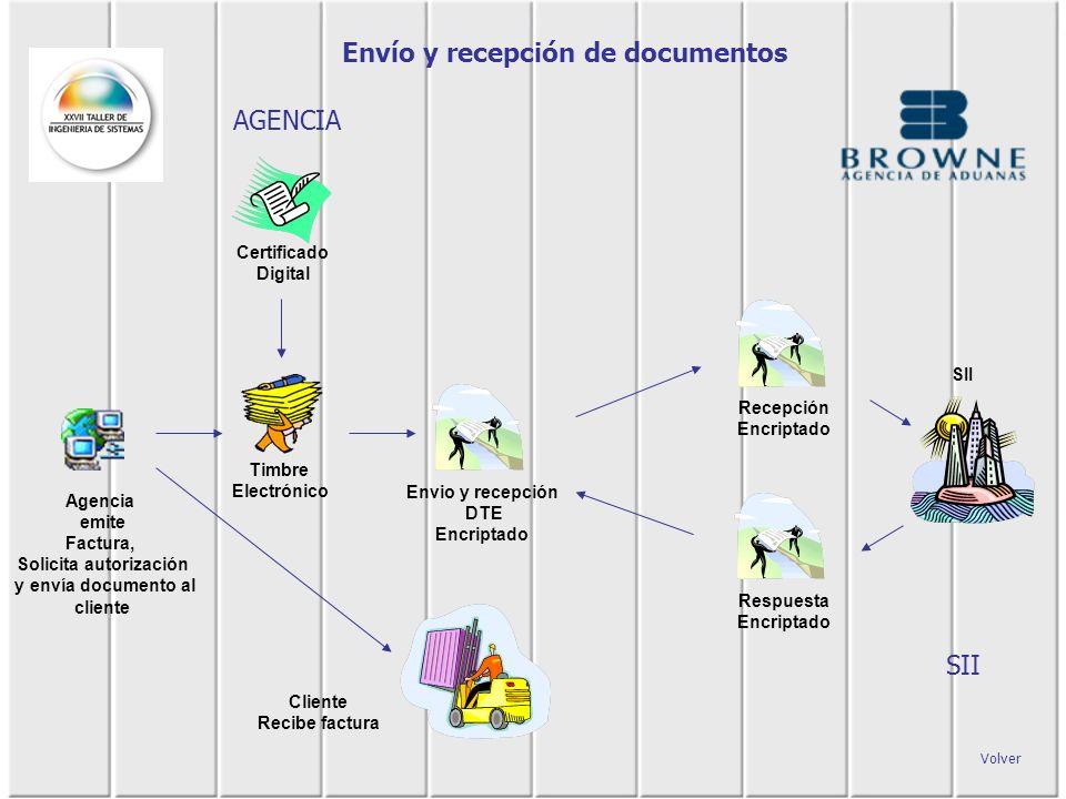 Envío y recepción de documentos SII Timbre Electrónico Agencia emite Factura, Solicita autorización y envía documento al cliente Certificado Digital E