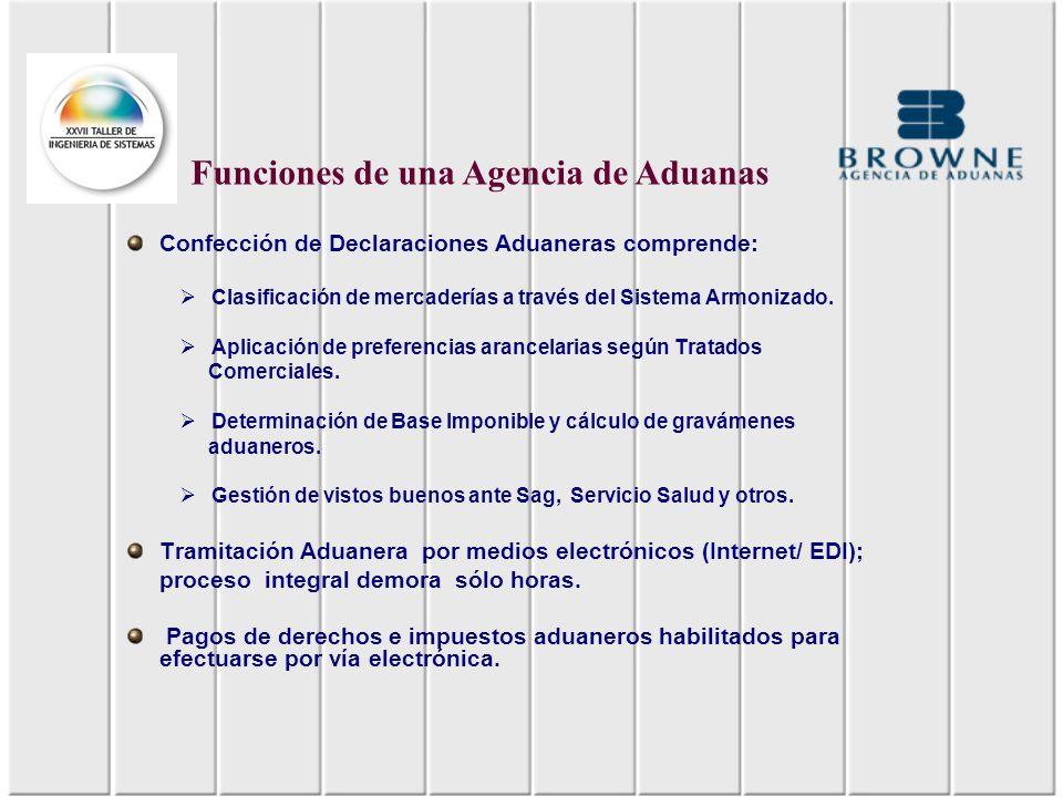 Confección de Declaraciones Aduaneras comprende: Clasificación de mercaderías a través del Sistema Armonizado. Aplicación de preferencias arancelarias