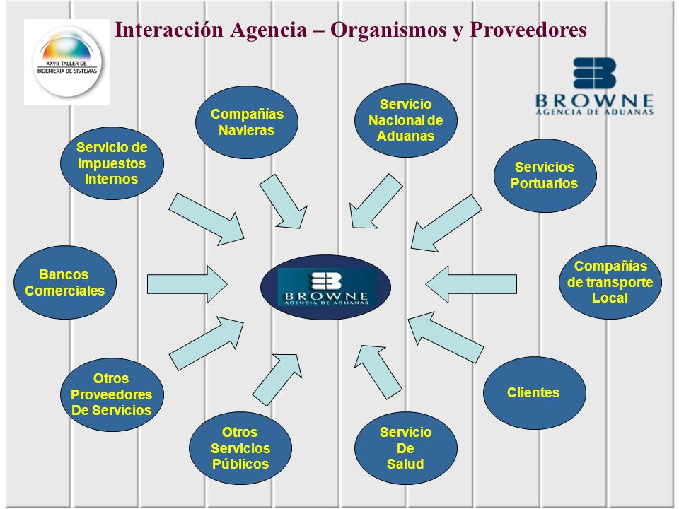 Interacción Agencia – Organismos y Proveedores Servicios Portuarios Servicio Nacional de Aduanas Compañías Navieras Bancos Comerciales Otros Proveedor