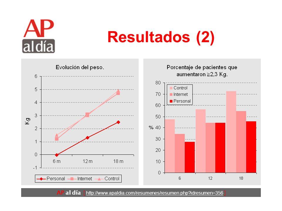 AP al día [ http://www.apaldia.com/resumenes/resumen.php idresumen=356 ] Resultados (1) No hubo diferencias importantes en las características de los participantes de los 3 grupos: Edad media: 51 años.