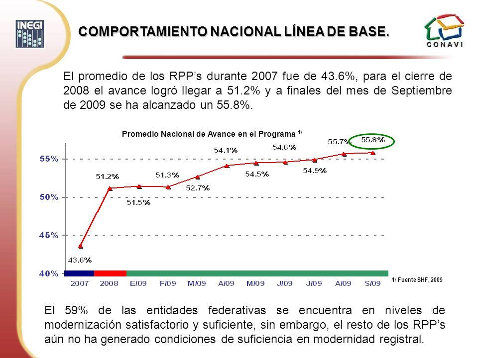 COMPORTAMIENTO NACIONAL LÍNEA DE BASE. El 59% de las entidades federativas se encuentra en niveles de modernización satisfactorio y suficiente, sin em