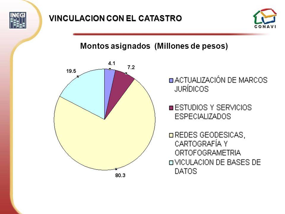 Montos asignados (Millones de pesos)