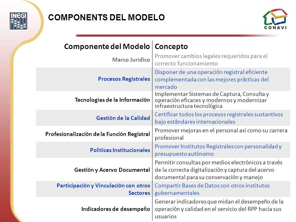 COMPONENTS DEL MODELO Componente del ModeloConcepto Marco Jur í dico Promover cambios legales requeridos para el correcto funcionamiento Procesos Regi