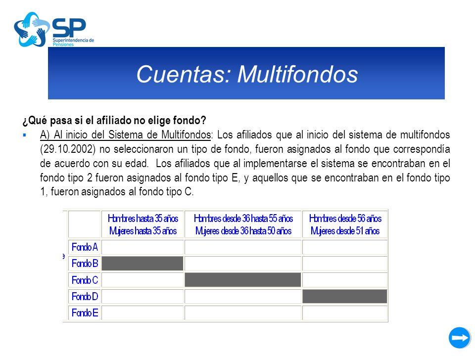 Cuentas: Multifondos ¿Qué pasa si el afiliado no elige fondo? A) Al inicio del Sistema de Multifondos: Los afiliados que al inicio del sistema de mult