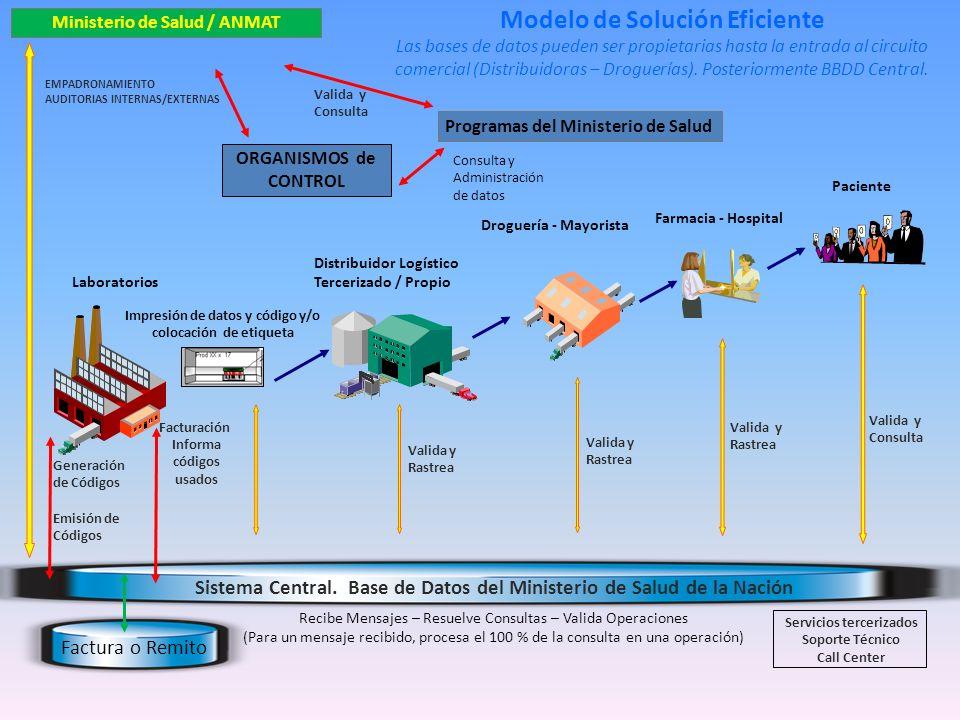 Inicio de la Trazabilidad en Argentina En abril de 2011 el Ministerio de Salud de la Nación junto a ANMAT lanzan el SNT.