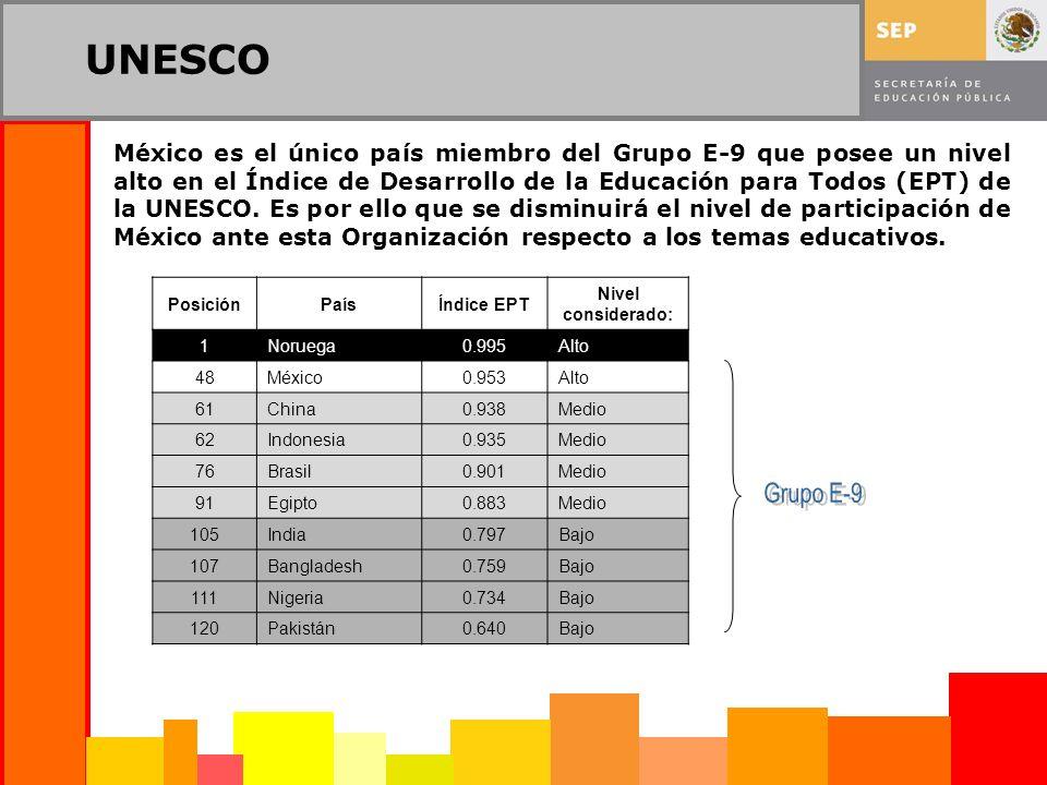 UNESCO México es el único país miembro del Grupo E-9 que posee un nivel alto en el Índice de Desarrollo de la Educación para Todos (EPT) de la UNESCO.