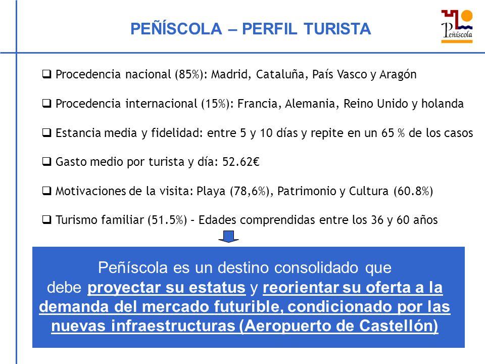 PEÑÍSCOLA – PERFIL TURISTA Procedencia nacional (85%): Madrid, Cataluña, País Vasco y Aragón Procedencia internacional (15%): Francia, Alemania, Reino Unido y holanda Estancia media y fidelidad: entre 5 y 10 días y repite en un 65 % de los casos Gasto medio por turista y día: 52.62 Motivaciones de la visita: Playa (78,6%), Patrimonio y Cultura (60.8%) Turismo familiar (51.5%) – Edades comprendidas entre los 36 y 60 años Peñíscola es un destino consolidado que debe proyectar su estatus y reorientar su oferta a la demanda del mercado futurible, condicionado por las nuevas infraestructuras (Aeropuerto de Castellón)