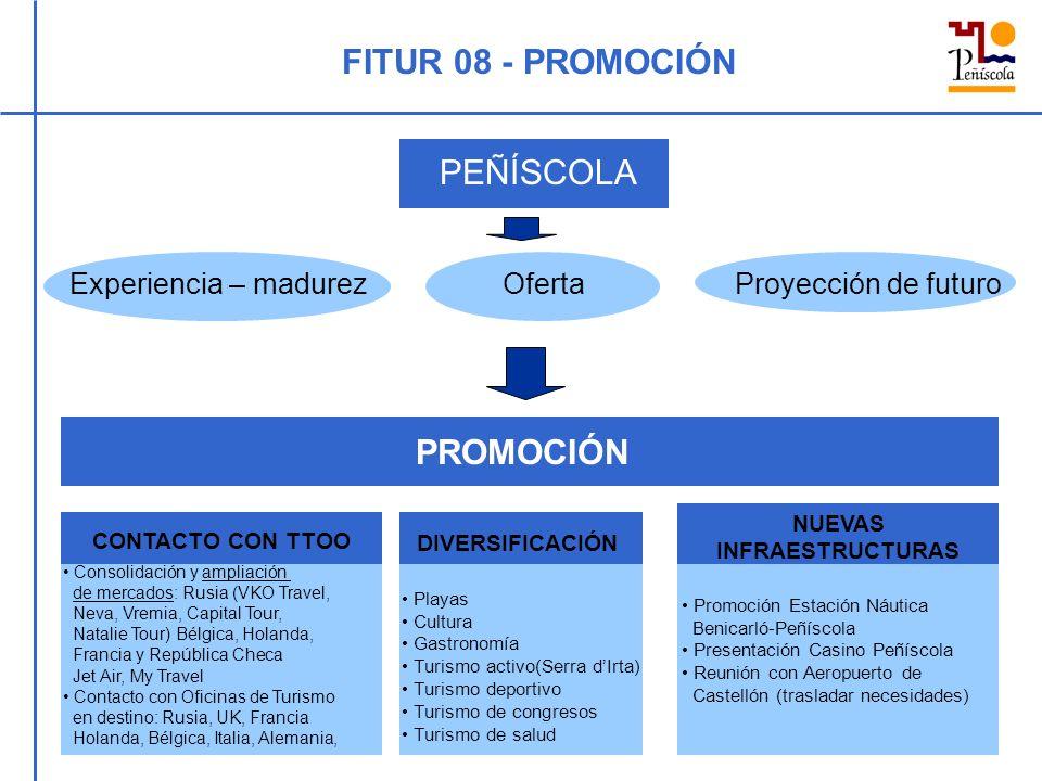 FITUR 08 - PROMOCIÓN PEÑÍSCOLA Experiencia – madurez Oferta Proyección de futuro PROMOCIÓN CONTACTO CON TTOO NUEVAS INFRAESTRUCTURAS DIVERSIFICACIÓN Promoción Estación Náutica Benicarló-Peñíscola Presentación Casino Peñíscola Reunión con Aeropuerto de Castellón (trasladar necesidades) Consolidación y ampliación de mercados: Rusia (VKO Travel, Neva, Vremia, Capital Tour, Natalie Tour) Bélgica, Holanda, Francia y República Checa Jet Air, My Travel Contacto con Oficinas de Turismo en destino: Rusia, UK, Francia Holanda, Bélgica, Italia, Alemania, Playas Cultura Gastronomía Turismo activo(Serra dIrta) Turismo deportivo Turismo de congresos Turismo de salud