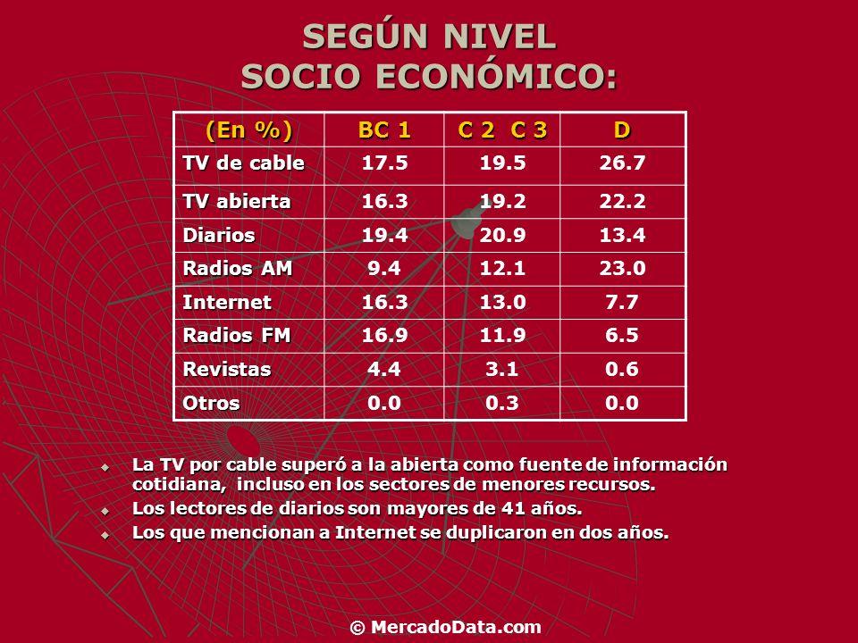 SEGÚN NIVEL SOCIO ECONÓMICO: (En %) BC 1 C 2 C 3 D TV de cable 17.519.526.7 TV abierta 16.319.222.2 Diarios19.420.913.4 Radios AM 9.412.123.0 Internet