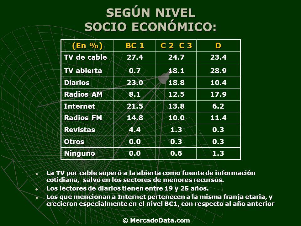 SEGÚN NIVEL SOCIO ECONÓMICO: (En %) BC 1 C 2 C 3 D TV de cable 27.424.723.4 TV abierta 0.718.128.9 Diarios23.018.810.4 Radios AM 8.112.517.9 Internet2