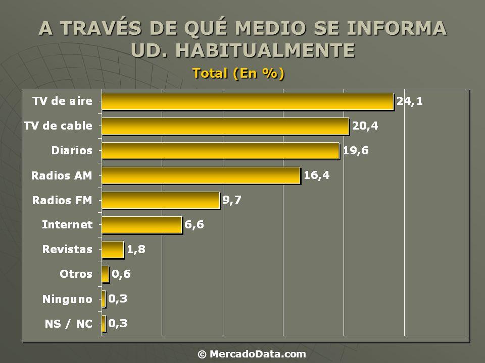 SEGÚN SEXO: (En %) MasculinoFemenino TV de aire 21.826.5 TV de cable 20.820.1 Diarios21.118.1 Radios AM 16.915.9 Radios FM 9.79.7 Internet6.27.1 Revistas1.91.6 Otros1.00.3 Ninguno0.00.6 NS / NC 0.60.0 © MercadoData.com