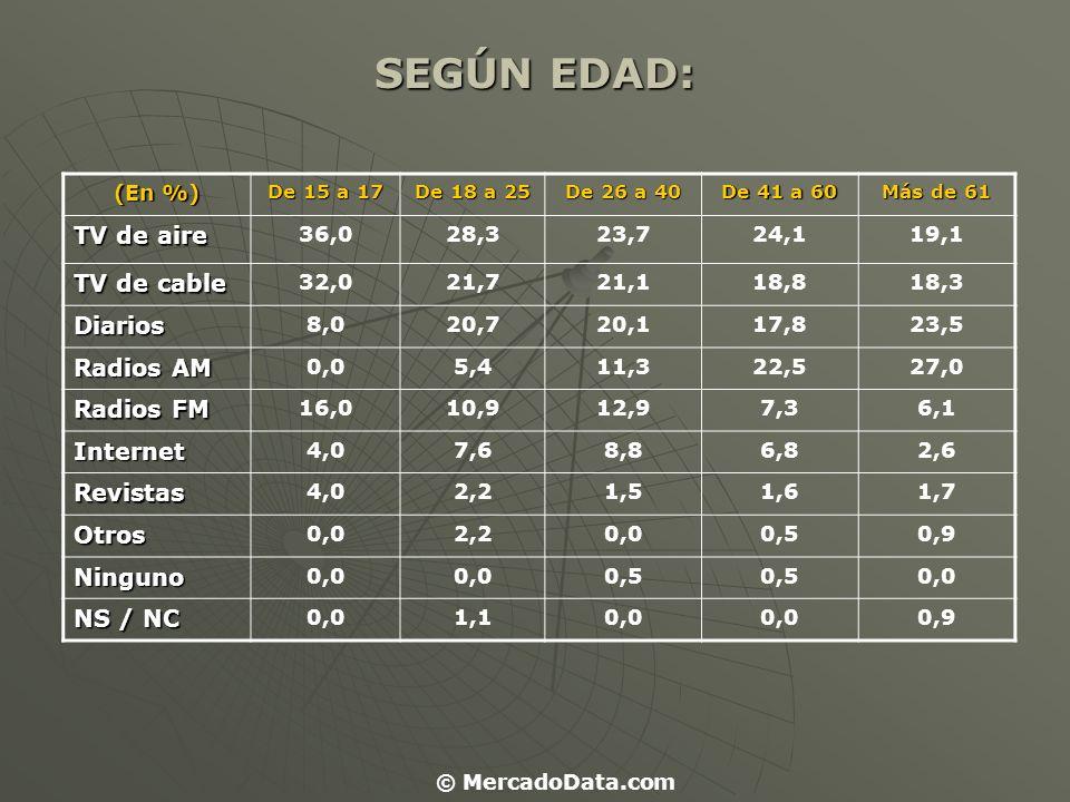 SEGÚN EDAD: (En %) De 15 a 17 De 18 a 25 De 26 a 40 De 41 a 60 Más de 61 TV de aire 36,028,323,724,119,1 TV de cable 32,021,721,118,818,3 Diarios 8,02