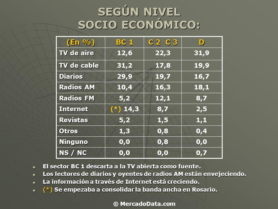 SEGÚN NIVEL SOCIO ECONÓMICO: (En %) BC 1 C 2 C 3 D TV de aire 12,622,331,9 TV de cable 31,217,819,9 Diarios29,919,716,7 Radios AM 10,416,318,1 Radios
