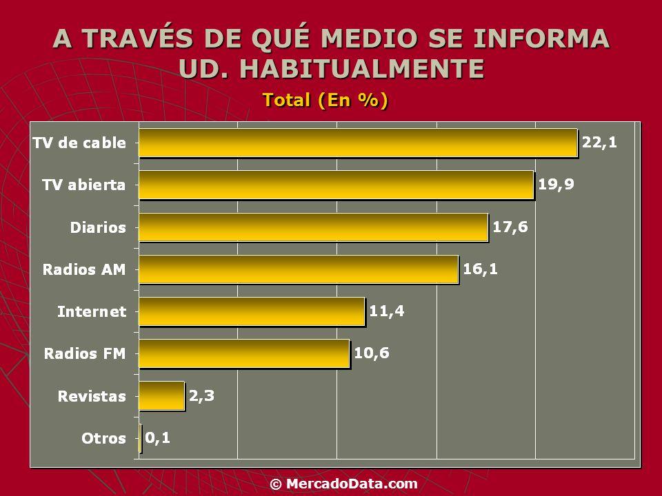 SEGÚN SEXO: (En %) MasculinoFemenino TV de cable 23.021.1 TV abierta 17.522.2 Diarios19.415.7 Radios AM 14.517.6 Internet12.010.9 Radios FM 11.310.0 Revistas2.12.5 Otros0.20.0 © MercadoData.com