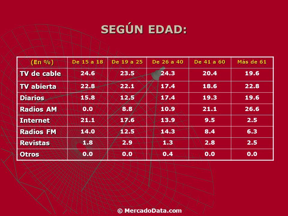 SEGÚN NIVEL SOCIO ECONÓMICO: (En %) BC 1 C 2 C 3 D TV de cable 17.519.526.7 TV abierta 16.319.222.2 Diarios19.420.913.4 Radios AM 9.412.123.0 Internet16.313.07.7 Radios FM 16.911.96.5 Revistas4.43.10.6 Otros0.00.30.0 La TV por cable superó a la abierta como fuente de información cotidiana, incluso en los sectores de menores recursos.